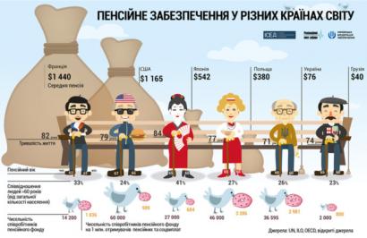 Весной в Раду будет внесен законопроект о пенсионной реформе, - Рева - Цензор.НЕТ 7337